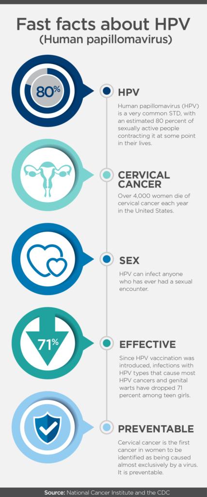 hpv cancer & prevention profile paraziti na ribama