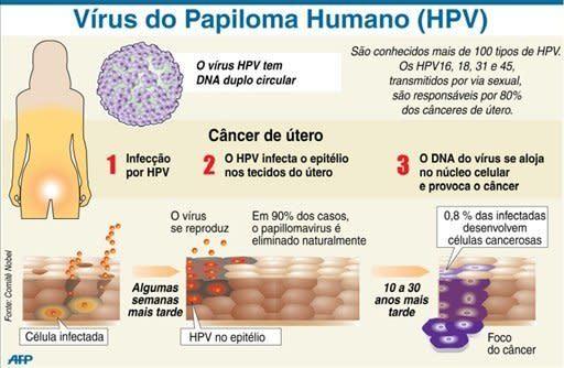 warts from human papillomavirus