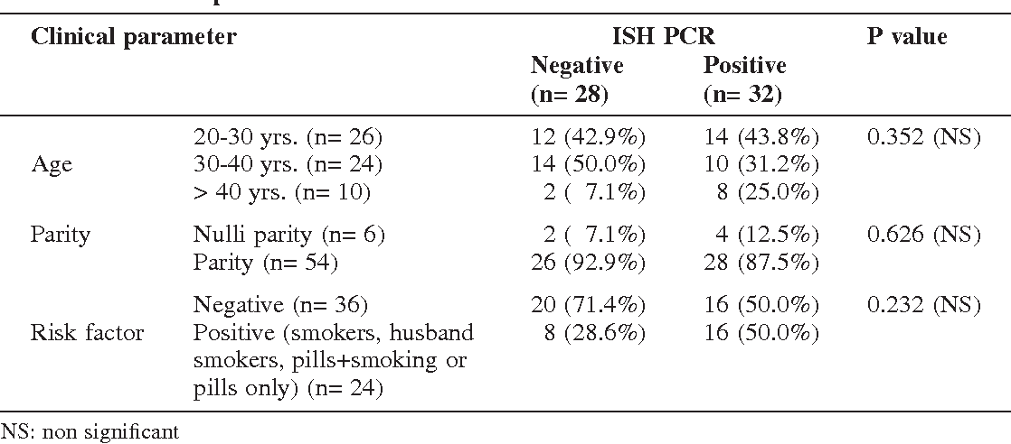 hpv high risk type 16 pcr positive