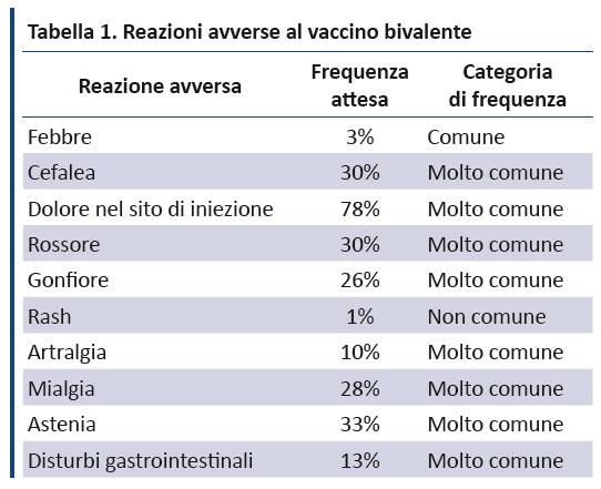 hpv vaccino quanto dura hpv warzen loswerden