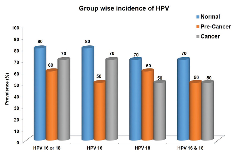 human papillomavirus 16 and 18 hpv genital warts treatment male