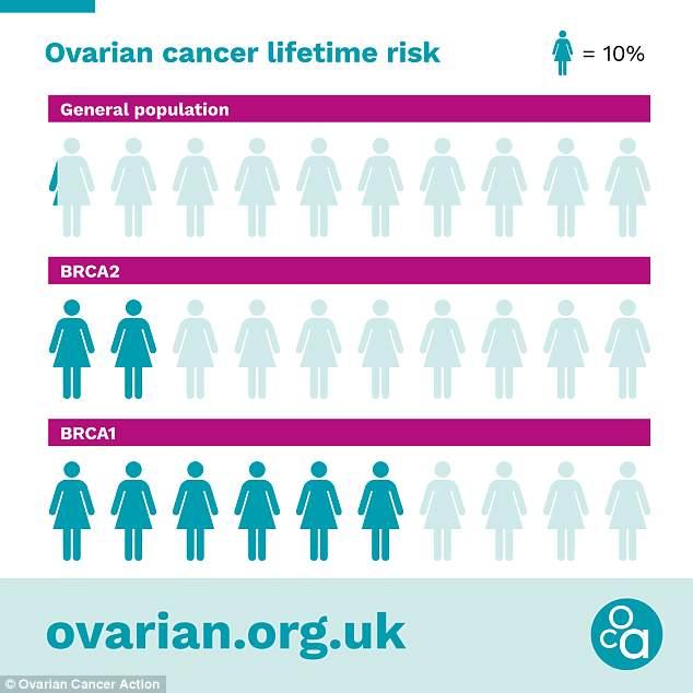 ovarian cancer genetic