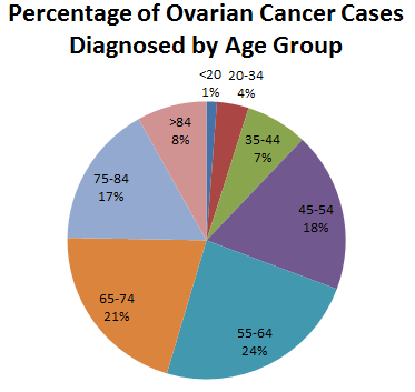 ovarian cancer prevalence condyloma acuminata pathology