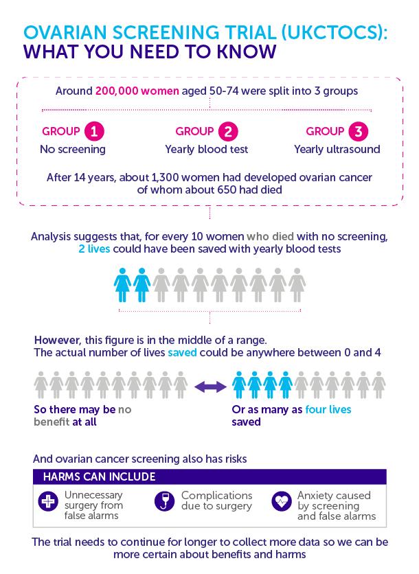 OncoOvar Dx – cum depistăm cancerul ovarian printr-un simplu test de sânge?