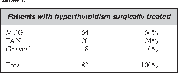 papillary thyroid cancer hyperthyroidism