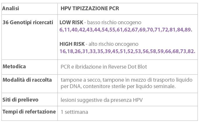 papilloma virus ad alto rischio papilloma contagio sintomi