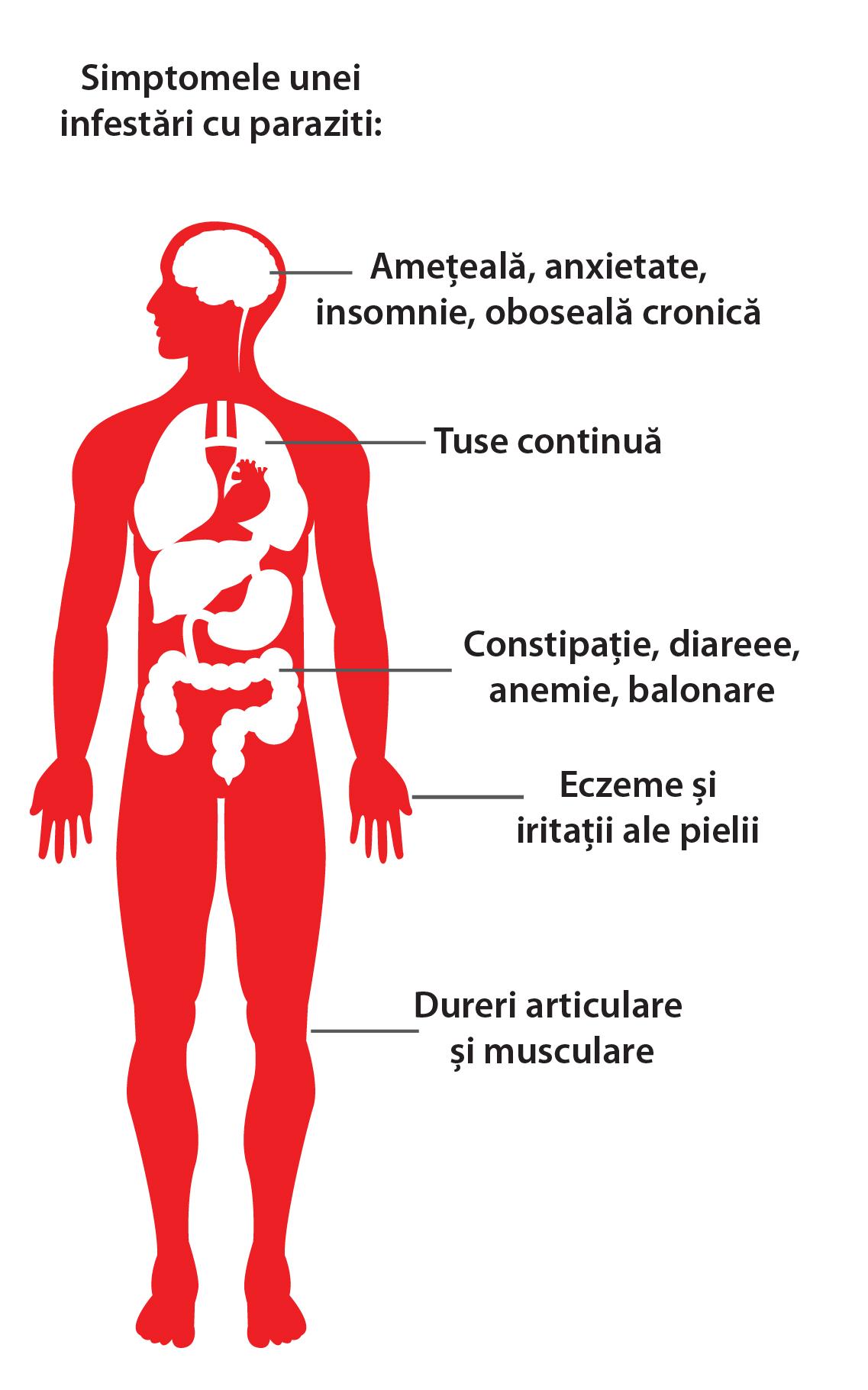 paraziti ai corpului uman