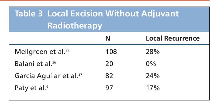 Multidisciplinary Treatment of Colorectal Cancer Staging – Treatment – Pathology – Palliation