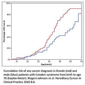 Cancerul testicular