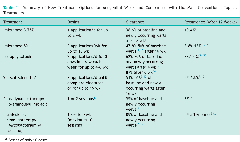 treatment of papillomavirus cancer testicular ultrasonido