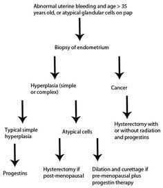 uterine cancer pathophysiology parazitii vrei bani