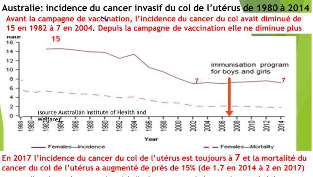 vaccin papillomavirus australie cancer laringe pruebas
