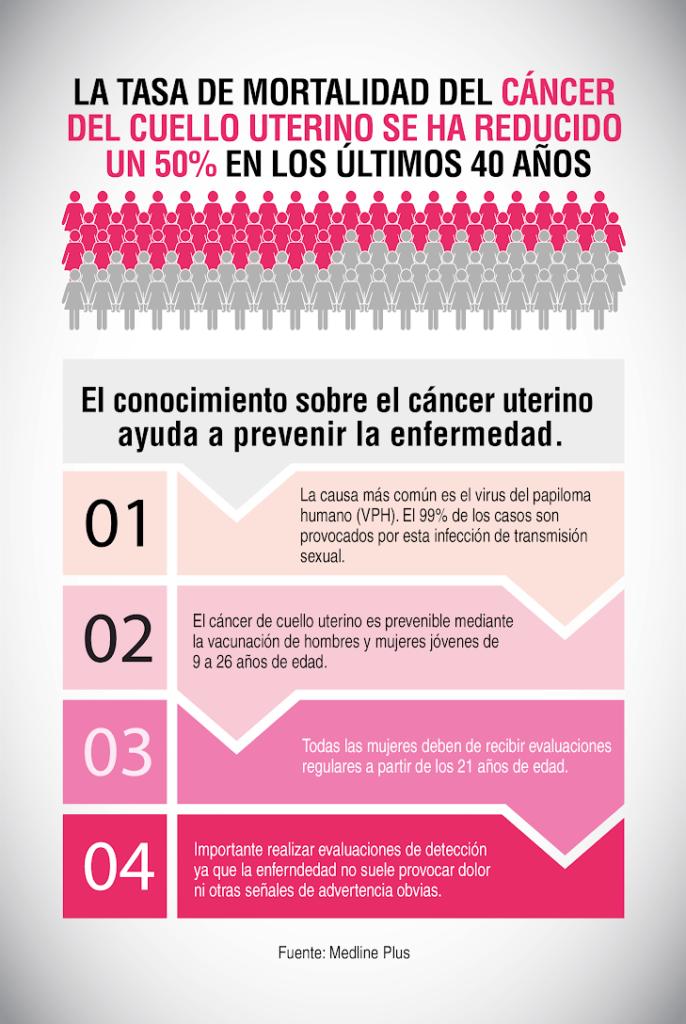 cancerul de col uterin - Traducere în spaniolă - exemple în română | Reverso Context