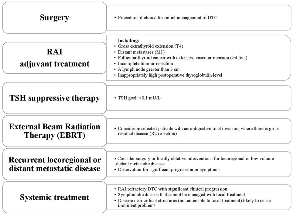 papillary thyroid cancer non surgical treatment