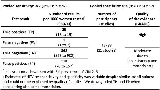 hpv dna means cancer cervical guidelines