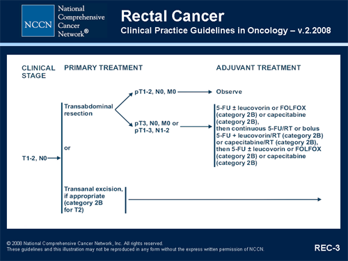 cancer rectal nccn hpv impfung impfpass