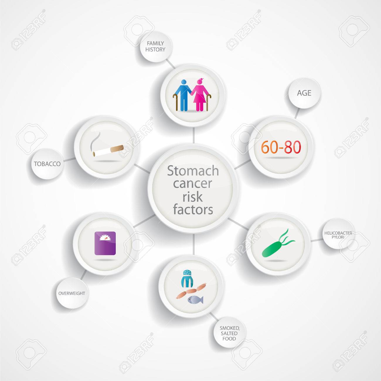[The prevalence of Helicobacter pylori infection in gastric cancer and gastric stump cancer].