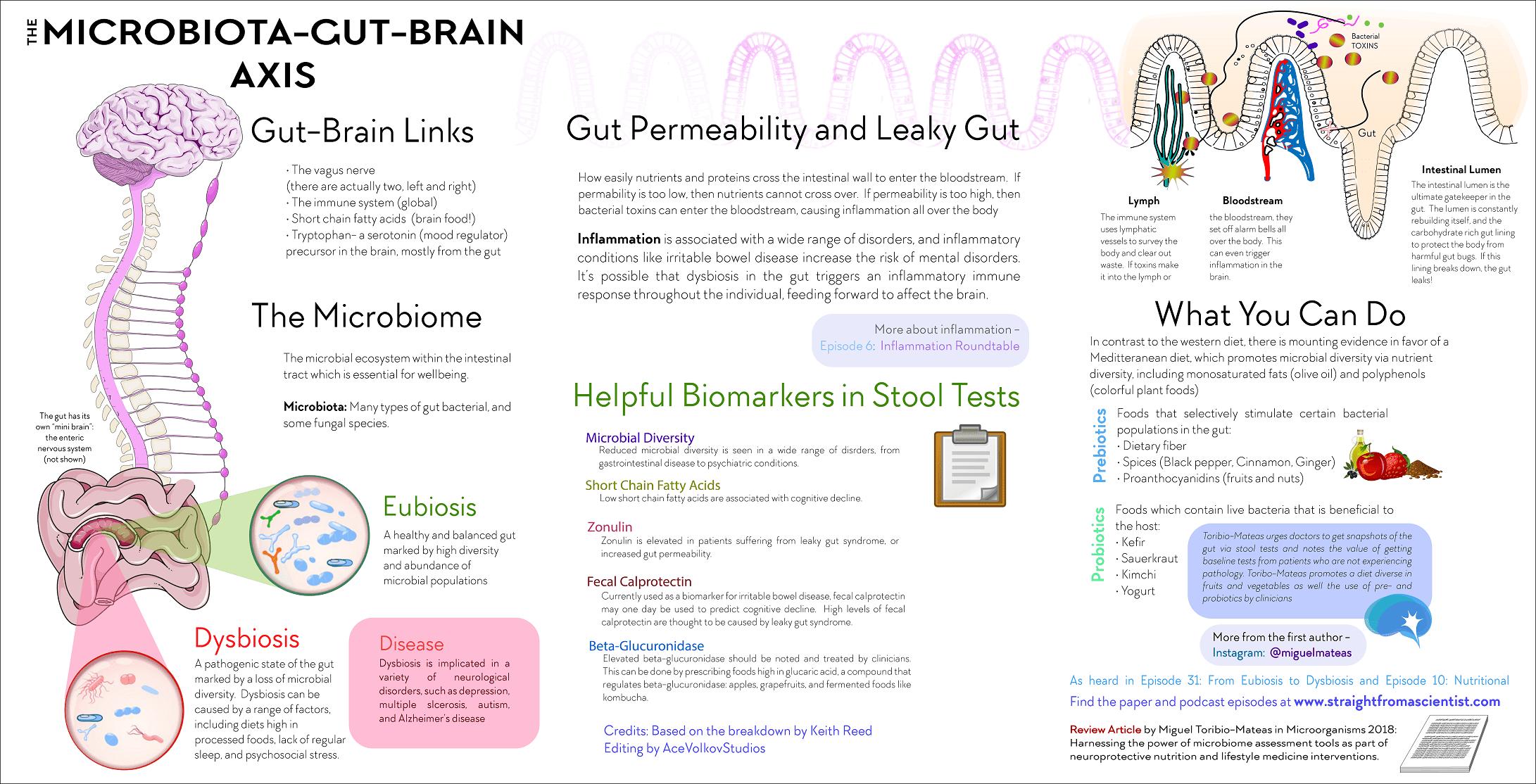 Autism Emergenzautismo Dieta