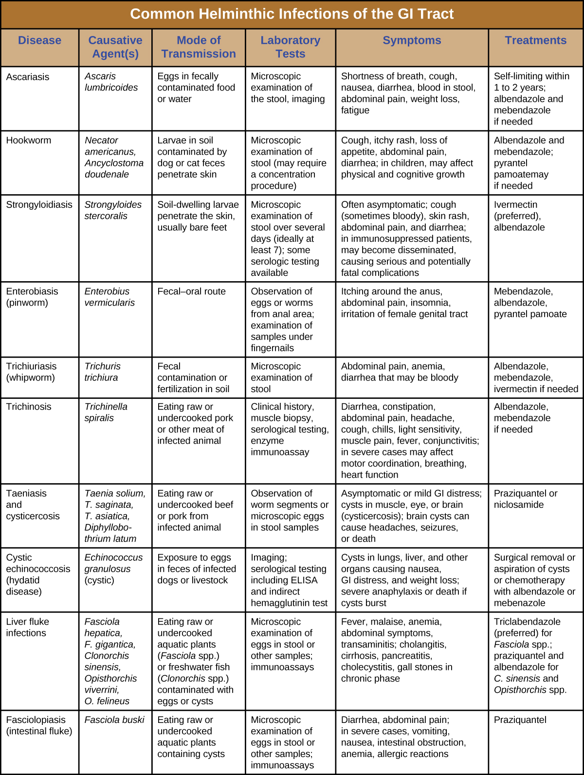 treatment of helminth infections