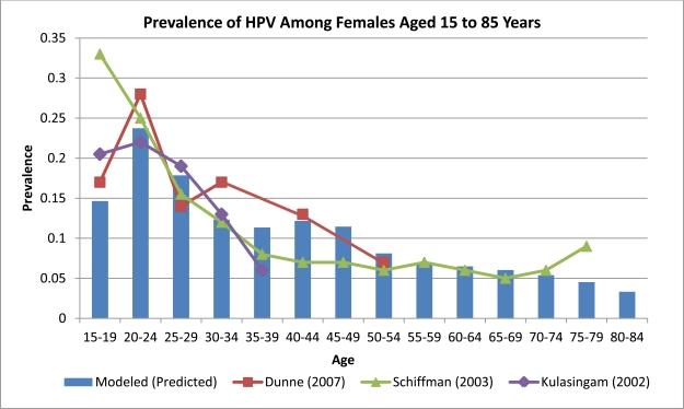Virusul Papilloma Uman (HPV)