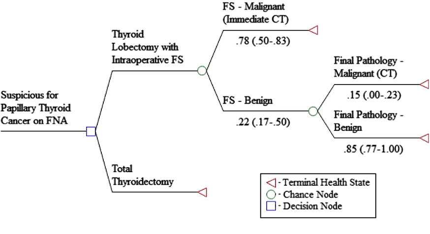 [Radical neck dissection in advanced thyroid cancer].