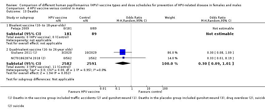 human papillomavirus vaccine and systemic lupus erythematosus