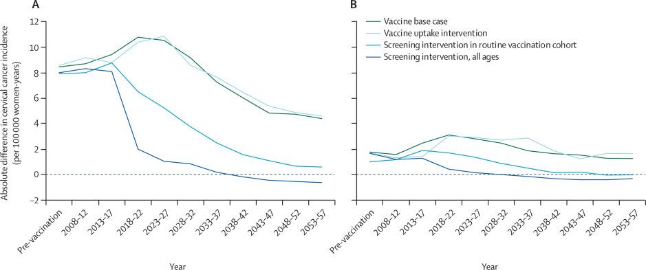 human papillomavirus (hpv) nedir