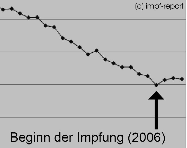 hpv impfung statistik