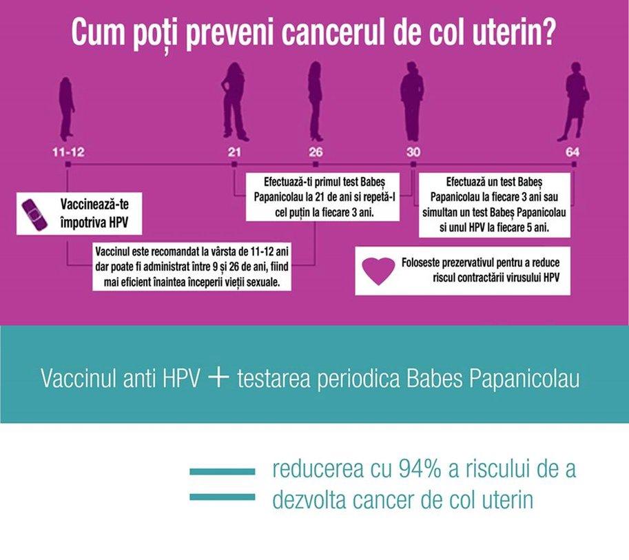 vaccinul impotriva cancerului de col uterin reactii adverse