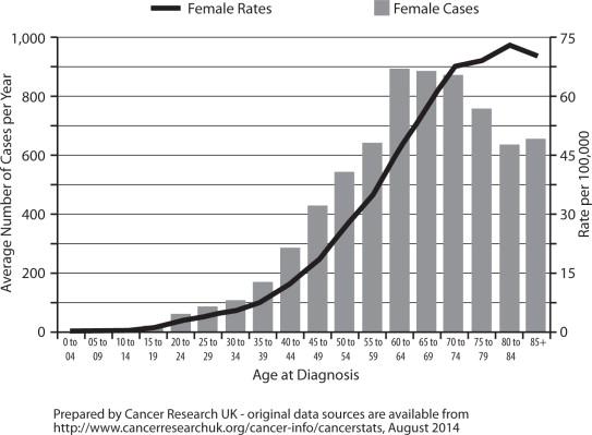 Tumori ovariene cu celule granuloase