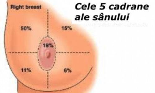 Cele mai comune simptome in cancerul de san