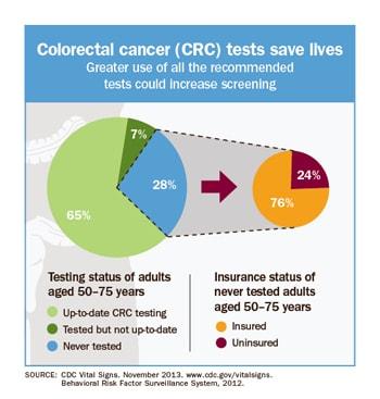 Screeningul cancerului colorectal: ce este nou în 2019?