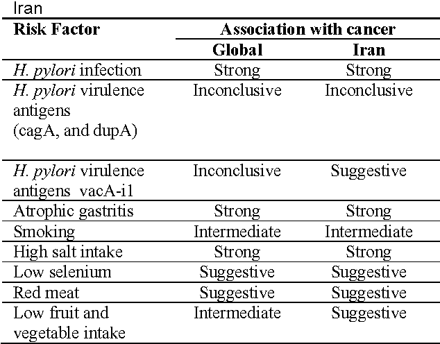 Can Gastric
