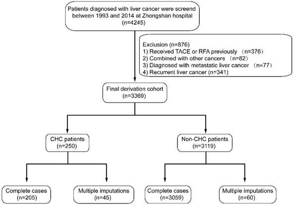 Impactul diabetului de tip 2 asupra prognosticului pacienților cu carcinom hepatocelular