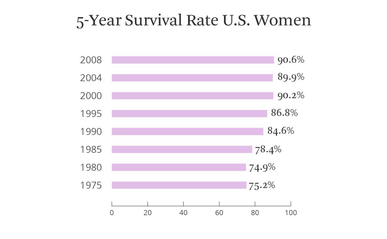 metastatic cancer cure rate genital hpv nas?l bulas?r