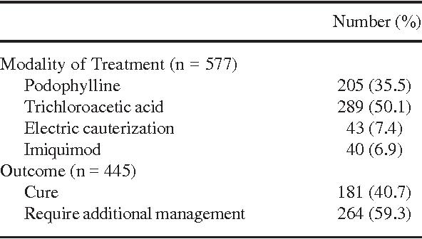 laryngo tracheobronchial papillomatosis cheloo x factor