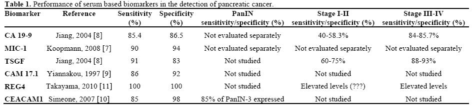 pancreatic cancer biomarker