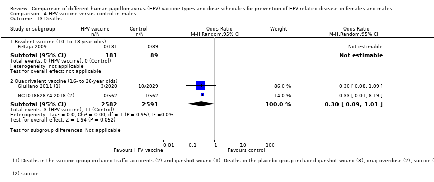hpv high risk infektion