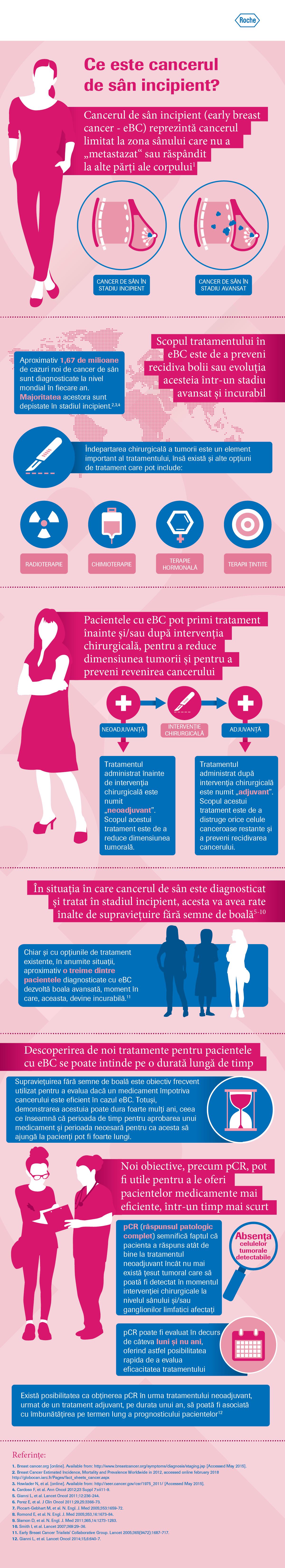 Ce complicatii sunt posibile in cancerul mamar avansat