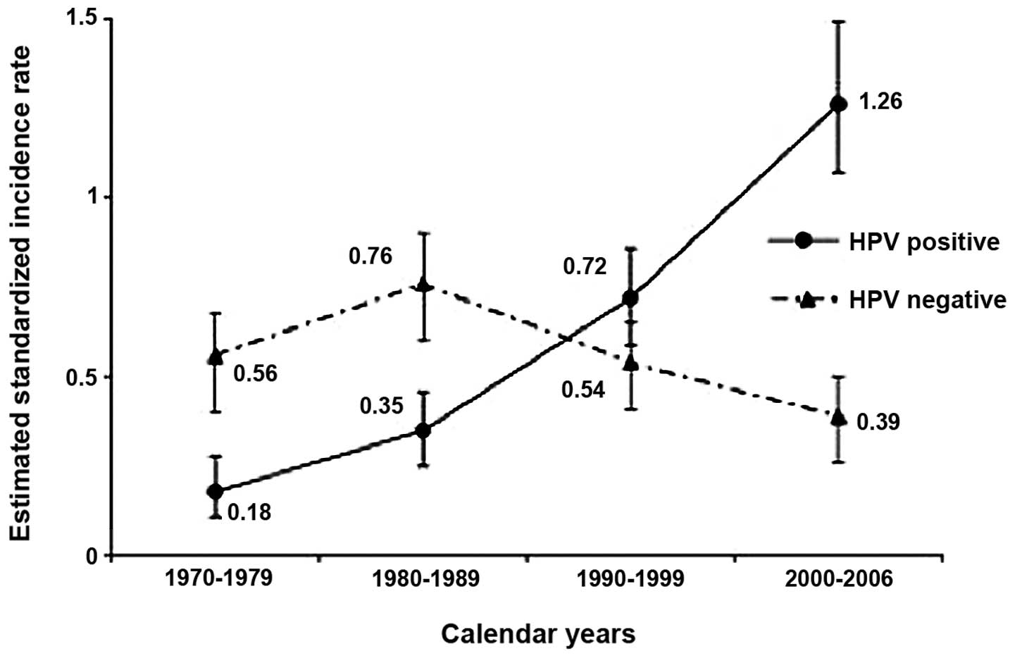 human papillomavirus and rising oropharyngeal cancer incidence in the united states que es verrugas papiloma