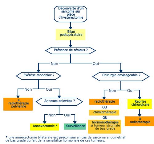 cancer du col uterin oncologik