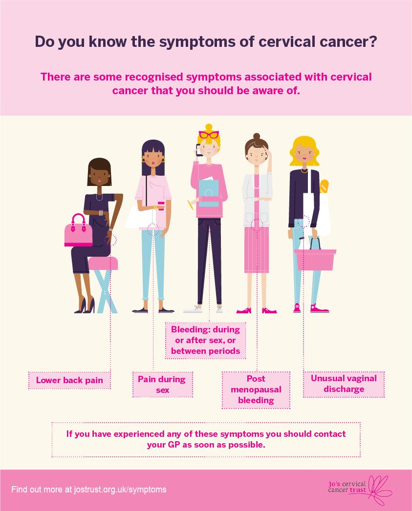 hhh   Cervical Cancer   Oral Sex