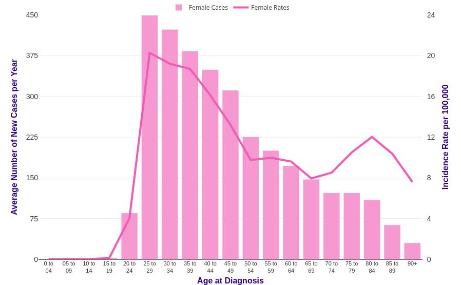 Cervical Cancer: Screening | Cabinet ginecologie