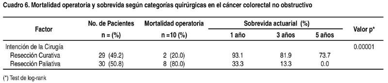 cancer rectal pronostico salbe gegen papilloma