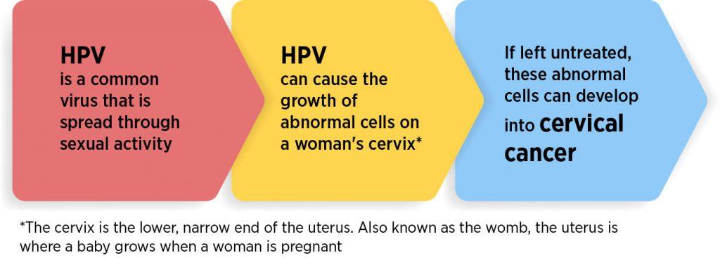 human papillomavirus can cause cancer