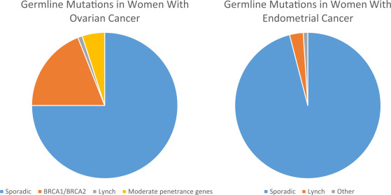 uterine cancer genetic how is respiratory papillomatosis diagnosis