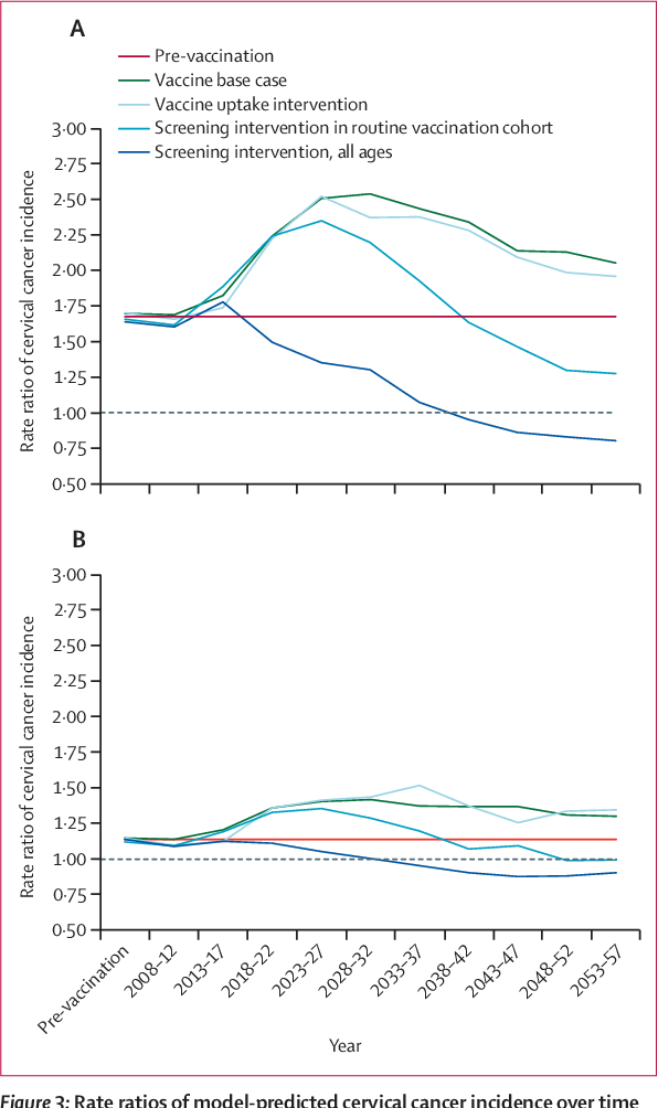 hpv cancer rate