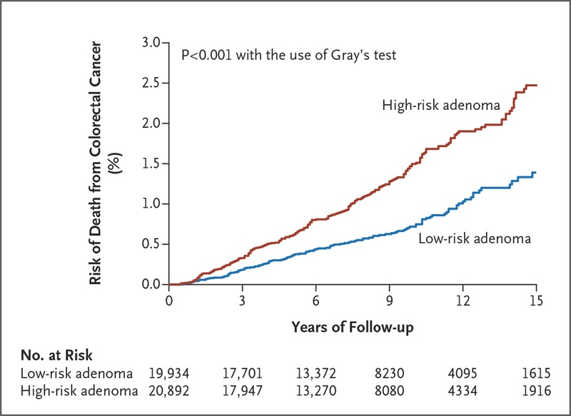 colorectal cancer years