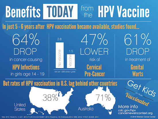 hpv vaccine benefits gastric cancer first stage