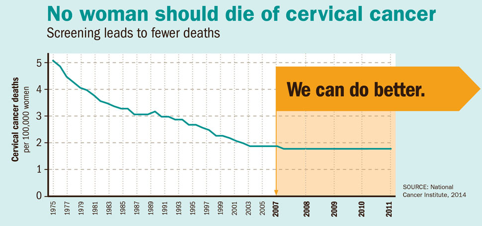 hpv vaccine cervical cancer